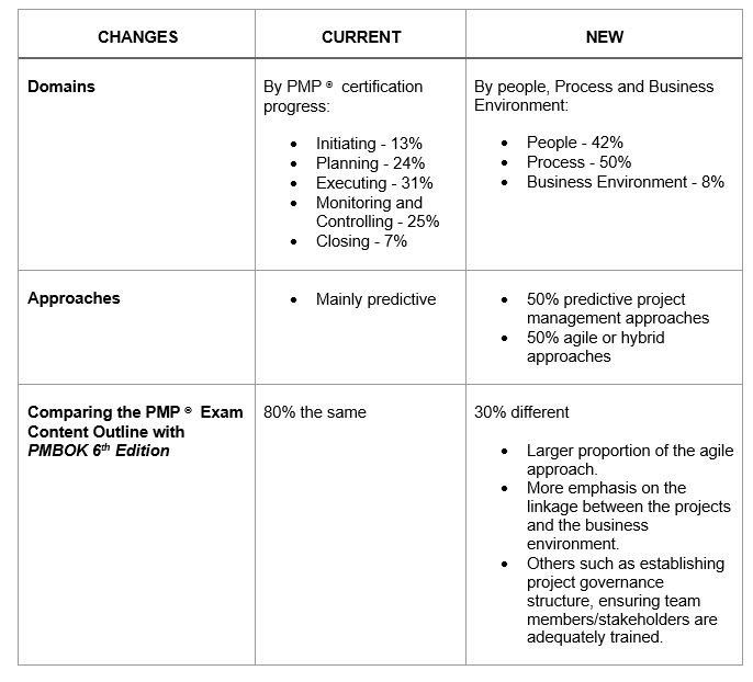 PMP® Updates by PMI® – Seed Training Group